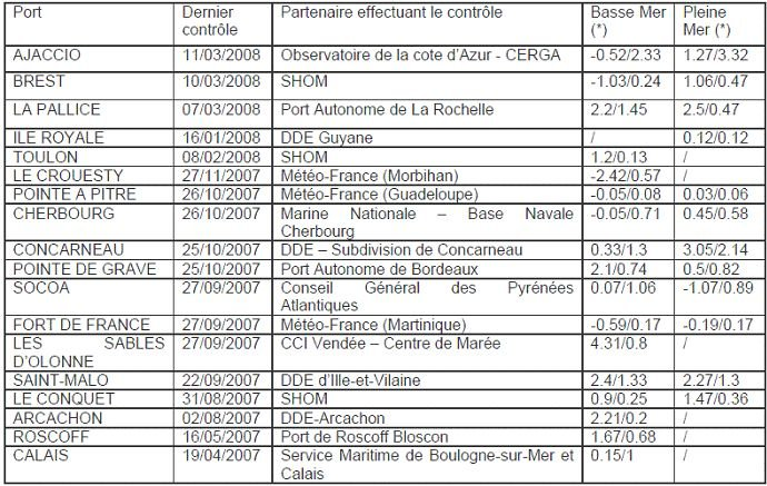 Table 1 : Example of test results, Lettre RONIM (2008)